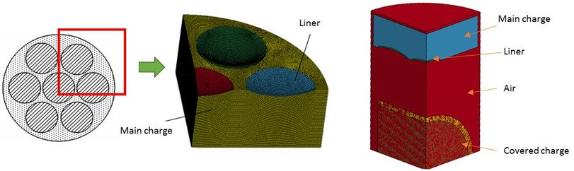 1/4 finite element model of MEFP and shell-covered cylindrical charge