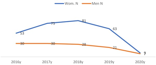 Number of studied men and women in 2016 – 2020 years
