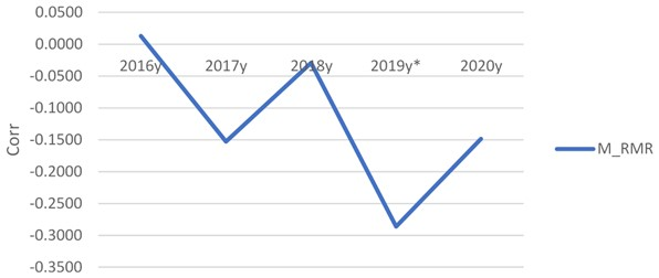 M_RMR annual changes during 2016-2020 years