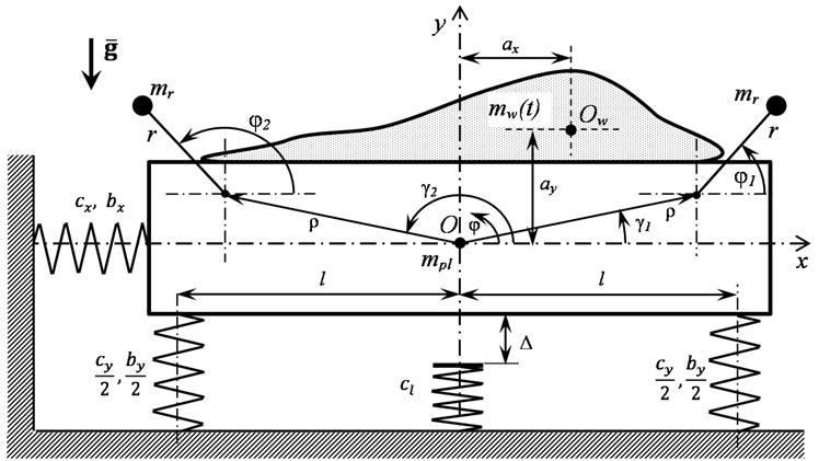 The vibromachine model