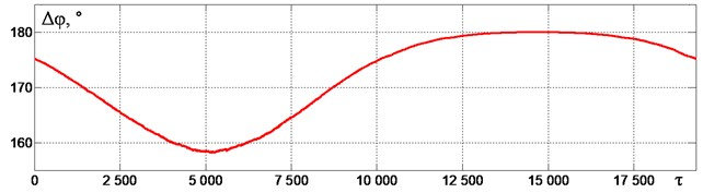 a) Change in the material mass in time, b) vibration oscillogram and phase trajectories and c) the phase shift of vibroexciters rotation Δφ at an excitation frequency of ω~ = 0.88