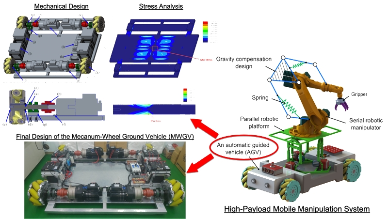 Design of a high-payload Mecanum-wheel ground vehicle (MWGV)