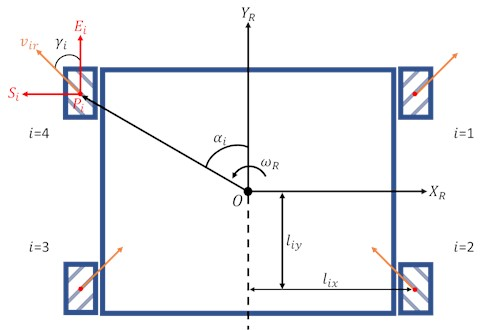Arrangement of the four Mecanum wheels