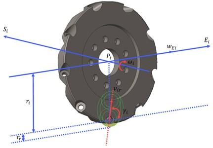 Angular velocity analysis of the Mecanum wheel