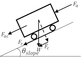 Free-body diagram of ground vehicle moving on a slope