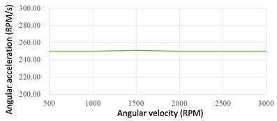 Average angular acceleration of each motor