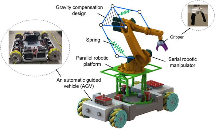 Design of a high-payload ground vehicle with robot manipulation for industrial applications