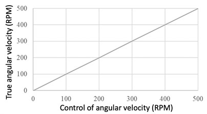 Comparison of the desired and real motor angular velocities