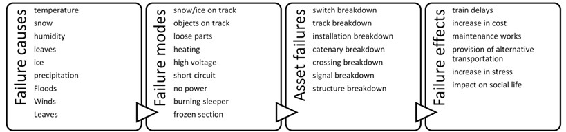Failure causes, failure modes, asset failures, and failure effects on rail infrastructure