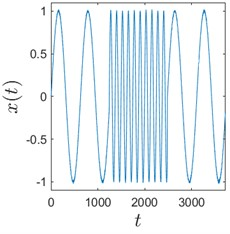 Sinusoids with different amount of additive Gaussian noise are depicted in parts (a)-(c). part (a) corresponds to the case of no noise. Parameters for the noise intensity are μ=0 and σ1=0, σ2=0.01, σ3=0.05 correspondingly. Parts (d)-(f) show H-rankgrams for each of the sinusoid
