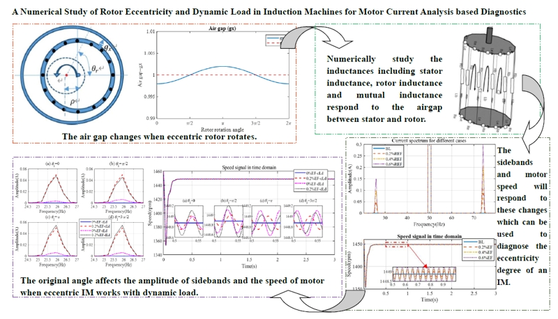 A numerical study of rotor eccentricity and dynamic load in induction machines for motor current analysis based diagnostics