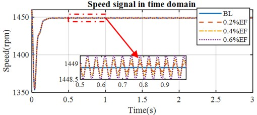 The simulated speed with eccentricity faults