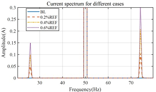 Simulated stator current spectrum with eccentricity faults
