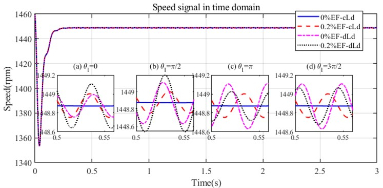 The simulated speed with different degrees of eccentricity and dynamic load