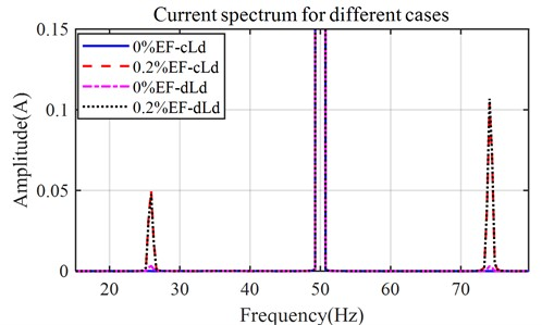 Simulated current spectrum with eccentricity and dynamic load (θl=0)