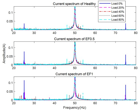 Current spectrum of a) healthy motor, b) motor with 0.5 mm EF,  c) motor with 1 mm EF for various loads