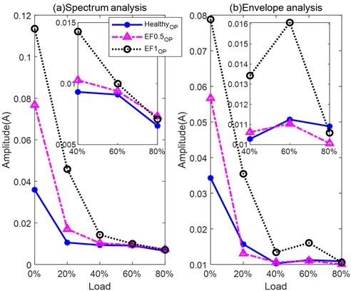 Amplitudes of EF indicators under various loads using a) spectrum analysis b) envelope analysis