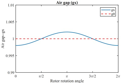 Schematic diagram of change in the air gap, where gx=1(1-0.001cosθr)