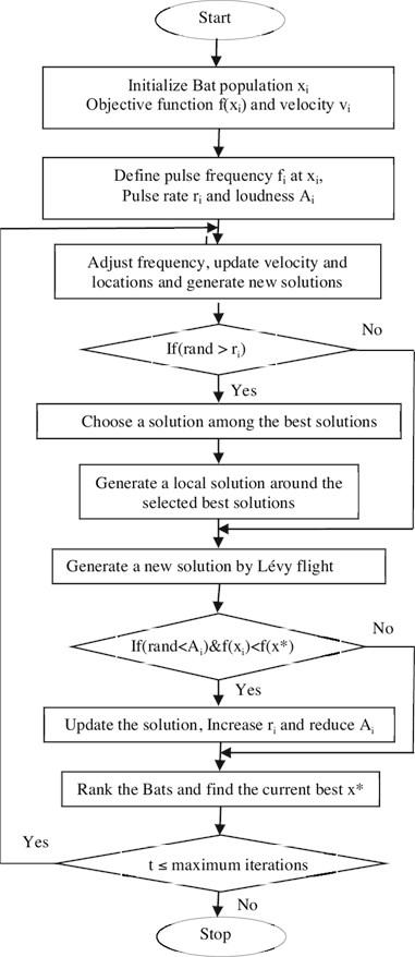 Flow chart of Bat algorithm [12]