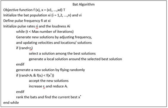 Pseudo code of Bat algorithm