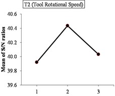 Main effect plots for signal to noise ratios